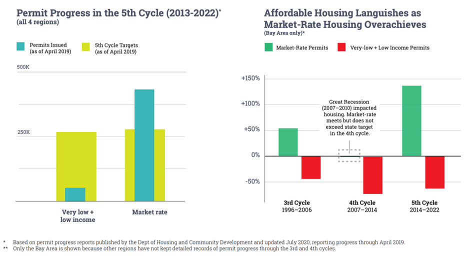 Affordable vs. Market Rate Permitting