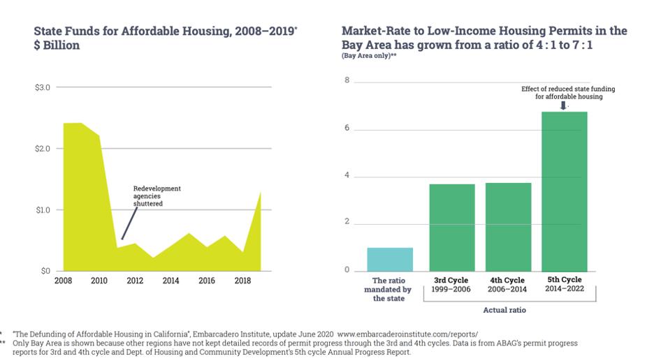 Affordable Housing Funding Shortfall