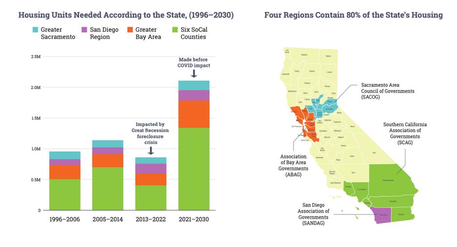 Housing Need by Region