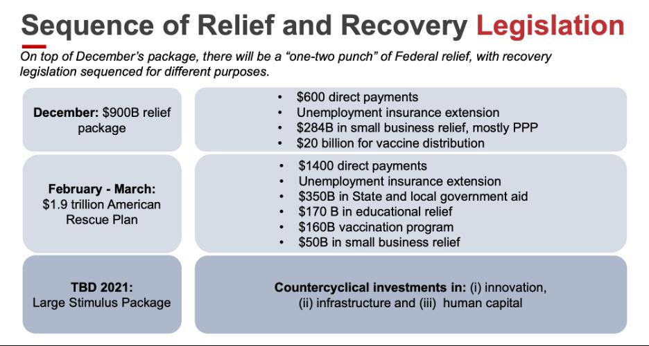 Katz Slide 2: Sequence of Legislation