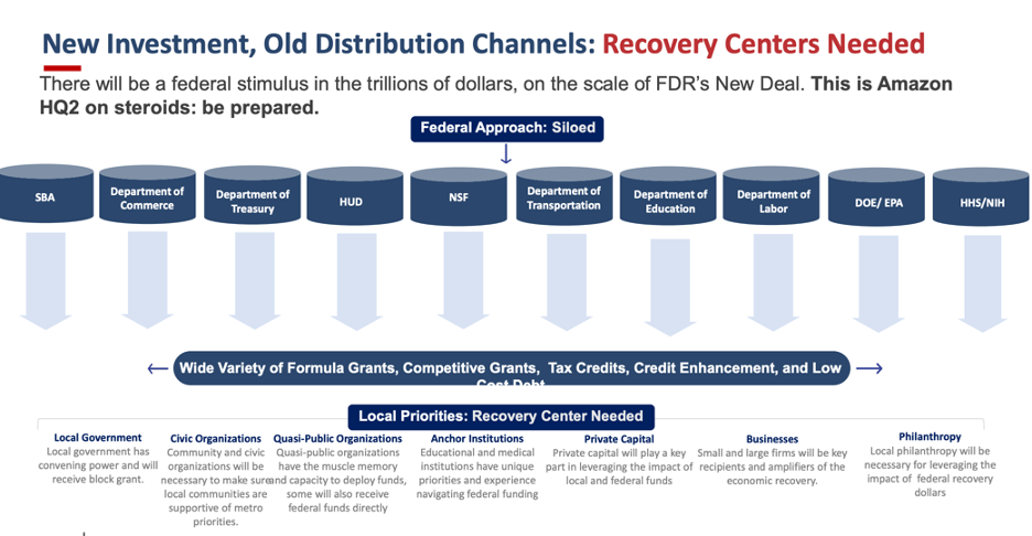 Katz Slide 9- Federal Silos Need Local Recovery Centers