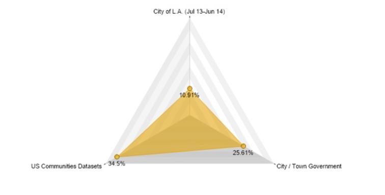 LA's Buying Power