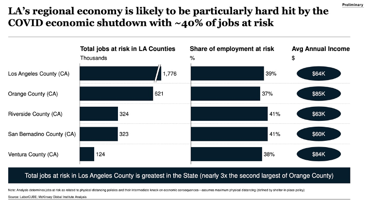 LA's Economy