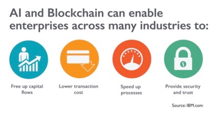 AI & Blockchain
