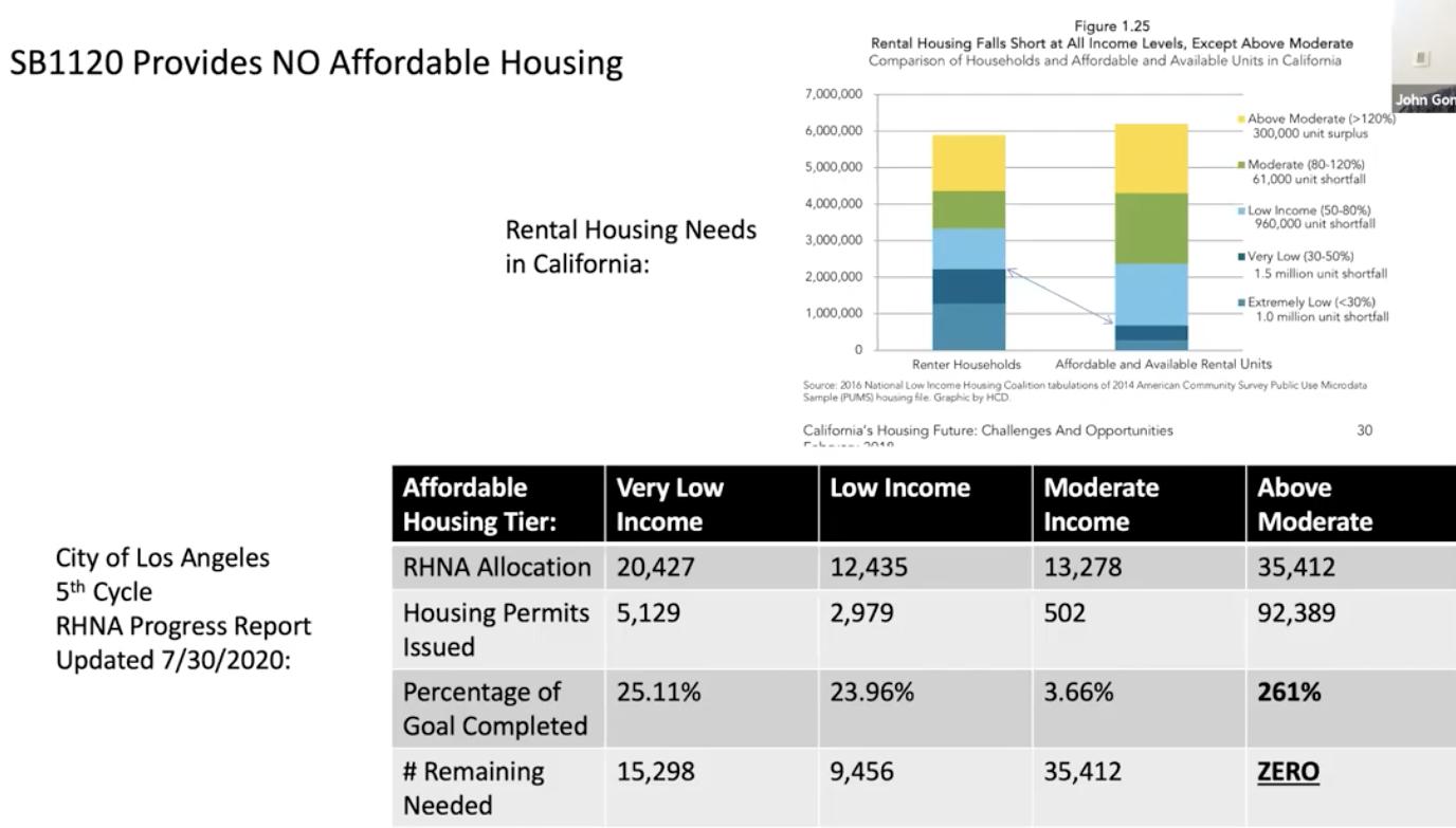 CA Housing Needs