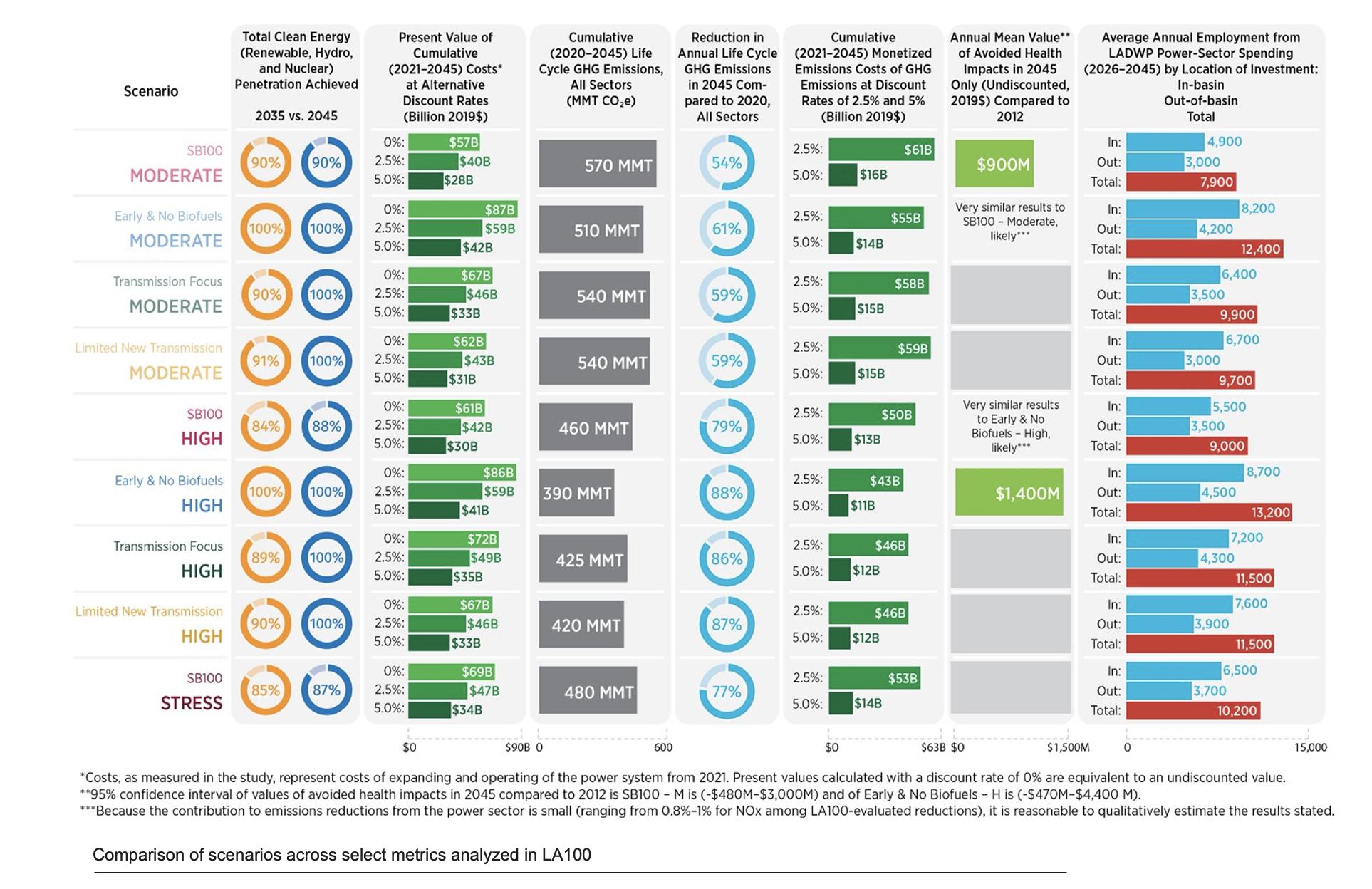 Comparison of scenarios across select metrics analyzed in LA100