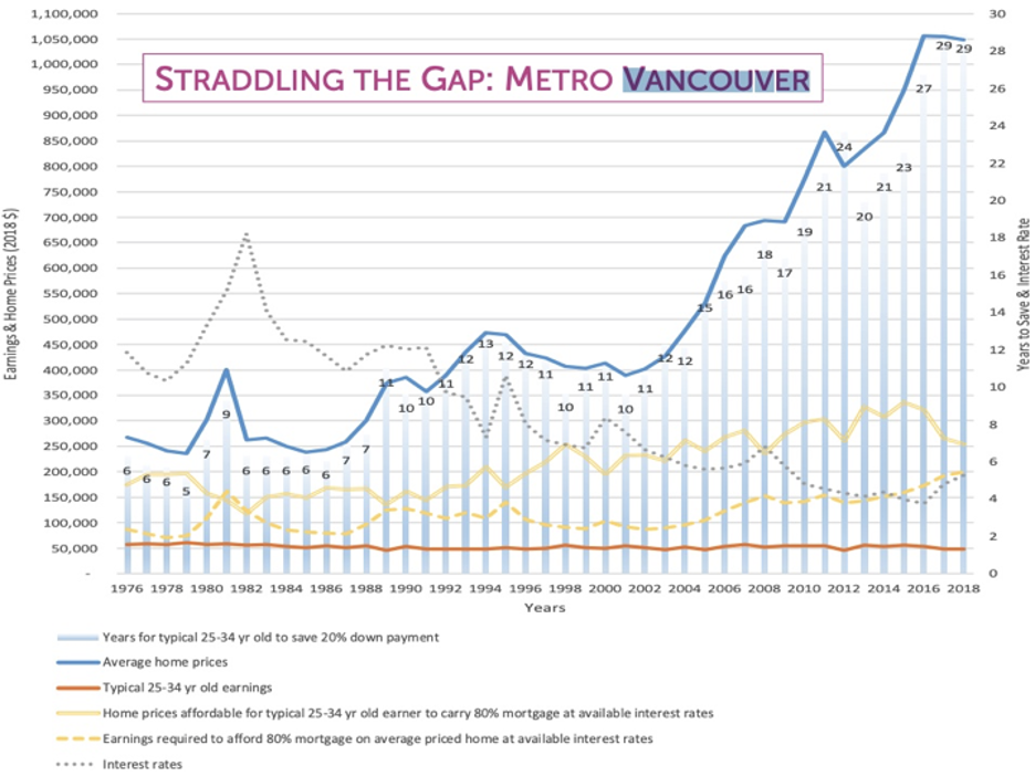 Vancouver Wages & Housing Costs 1976-2018