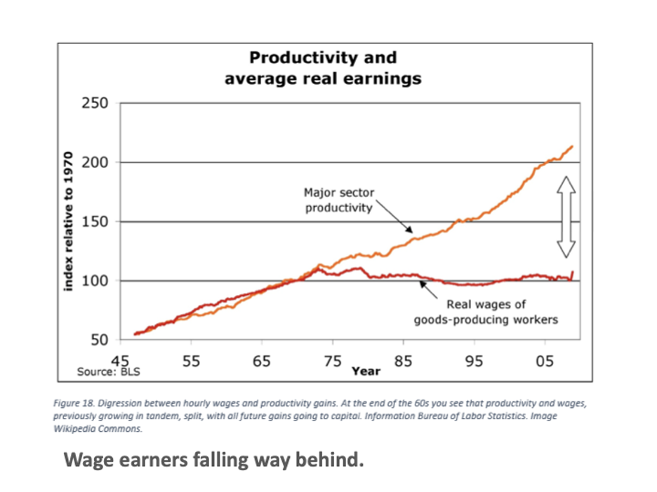 Graph of US Increasing Productivity Vs Stagnant Wages
