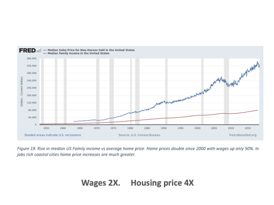 Graph Comparing Wages & Housing Prices