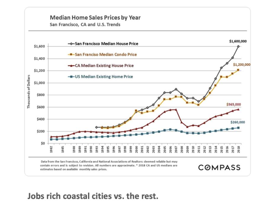 Chart of Coastal Land Value Inflation