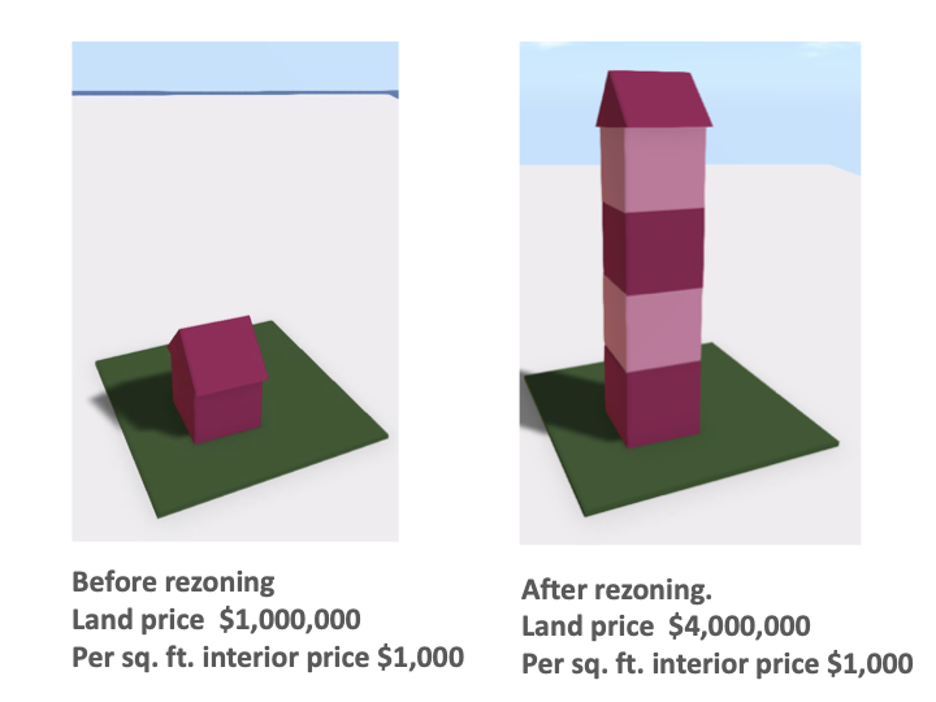 Graphic of the Impact of Rezoning on Unit Prices